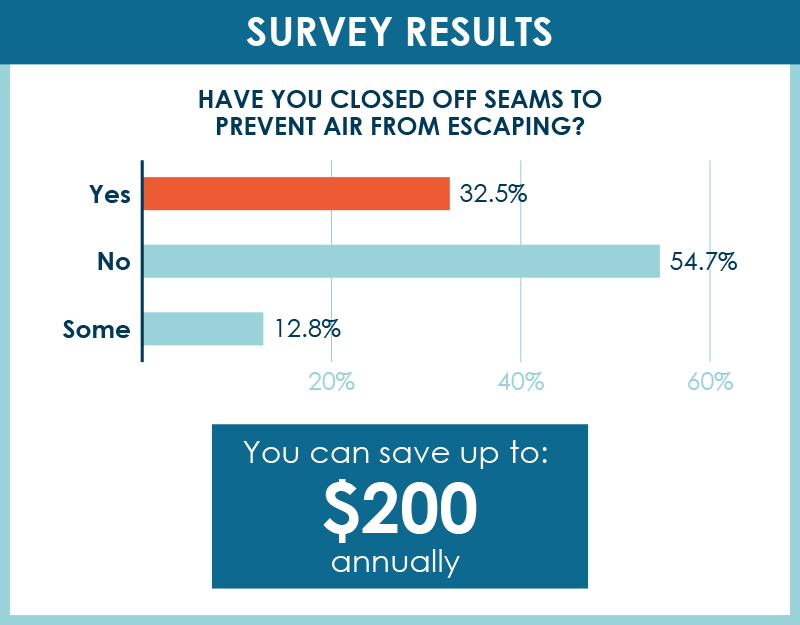 Survey Results: Have you closed off seams to prevent air from escaping? 32.5% said yes, 54.7% said no, 12.8% said some. You can save up to $200 annually from closing seams.