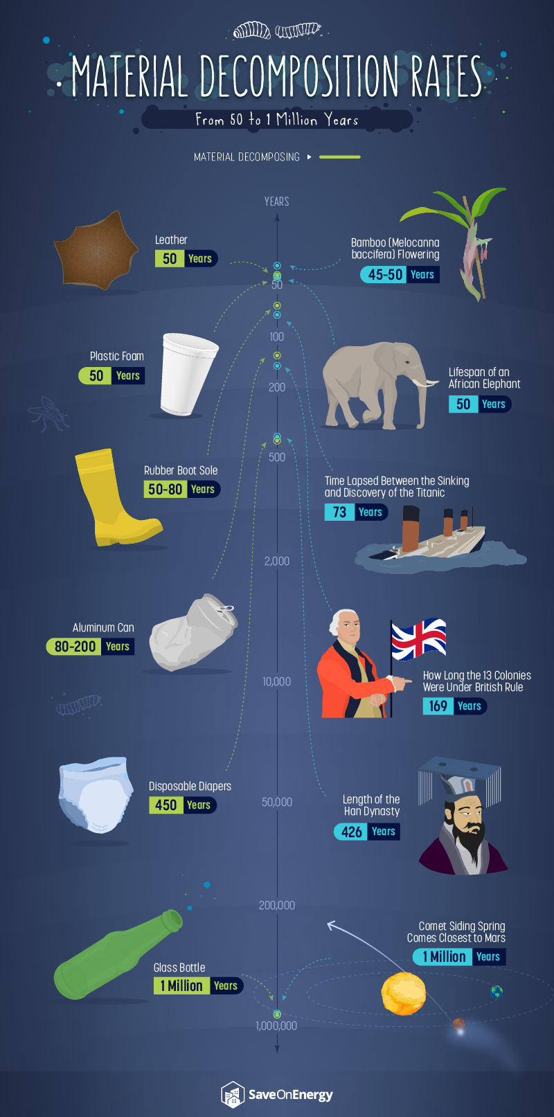 How Long It Takes For Trash To Decompose