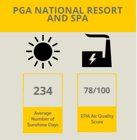 PGA National Infographic