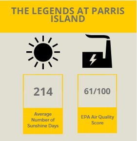 Parris Island Infographic
