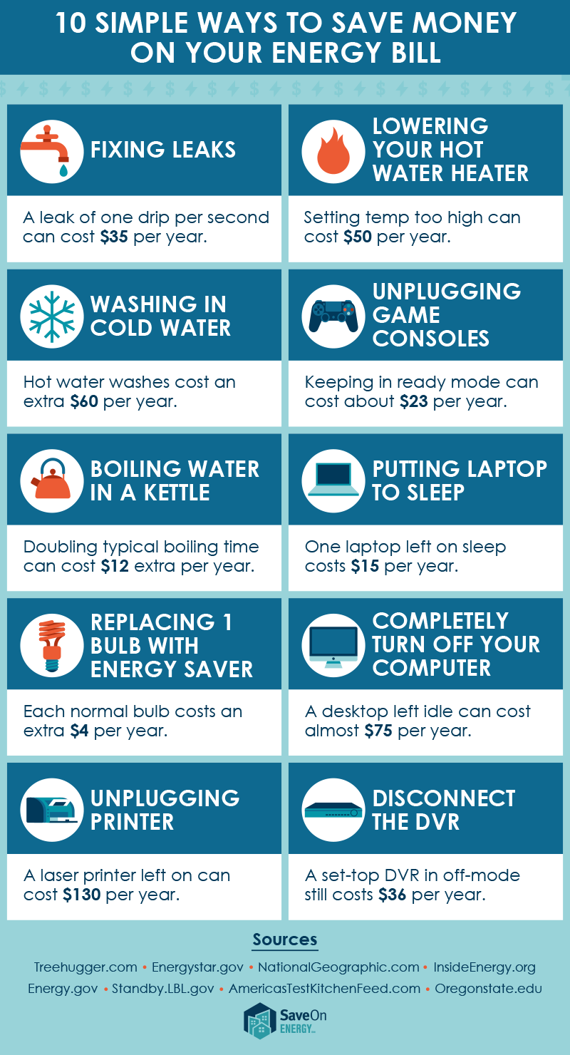 10 Simple Ways to Save Money on Your Energy Bill: Fixing leaks - a leak of one drip per second can cost $35 per year. Lowering your hot water heater - setting temp too high can cost $50 per year. Washing in cold water - hot water washes cost an extra $60 per year. Unplugging game consoles - keeping in ready mode can cost about $23 per year. Boiling water in a kettle - doubling your boiling time can cost $12 extra per year. Putting laptop to sleep - one laptop left on sleep costs $15 per year. Replacing 1 bulb with energy saver - each normal bulb costs an extra $4 per year. Completely turn off your computer - A desktop left idle can cost almost $75 per year. Unplugging printer - a laser printer left on can cost $130 per year. Disconnect the DVR - A set top DVR in off-mode still costs $36 per year.