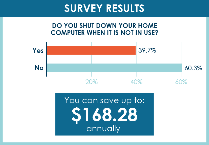 Survey Results: Do you shut down your home computer when it is not in use? 39.7% said yes, 60.3% said no. You can save up to $168.28 annually by putting three computers to sleep instead of idle.