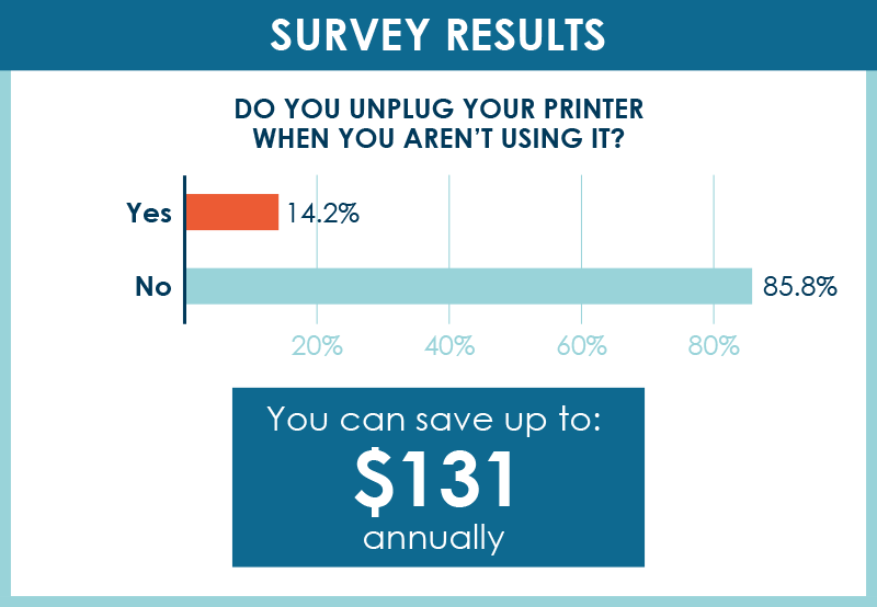 Survey Results: Do you unplug your printer when you aren't using it? 14.2% said yes, 85.8% said no. You can save up to $131 annually by unplugging your printer when it is not in use.
