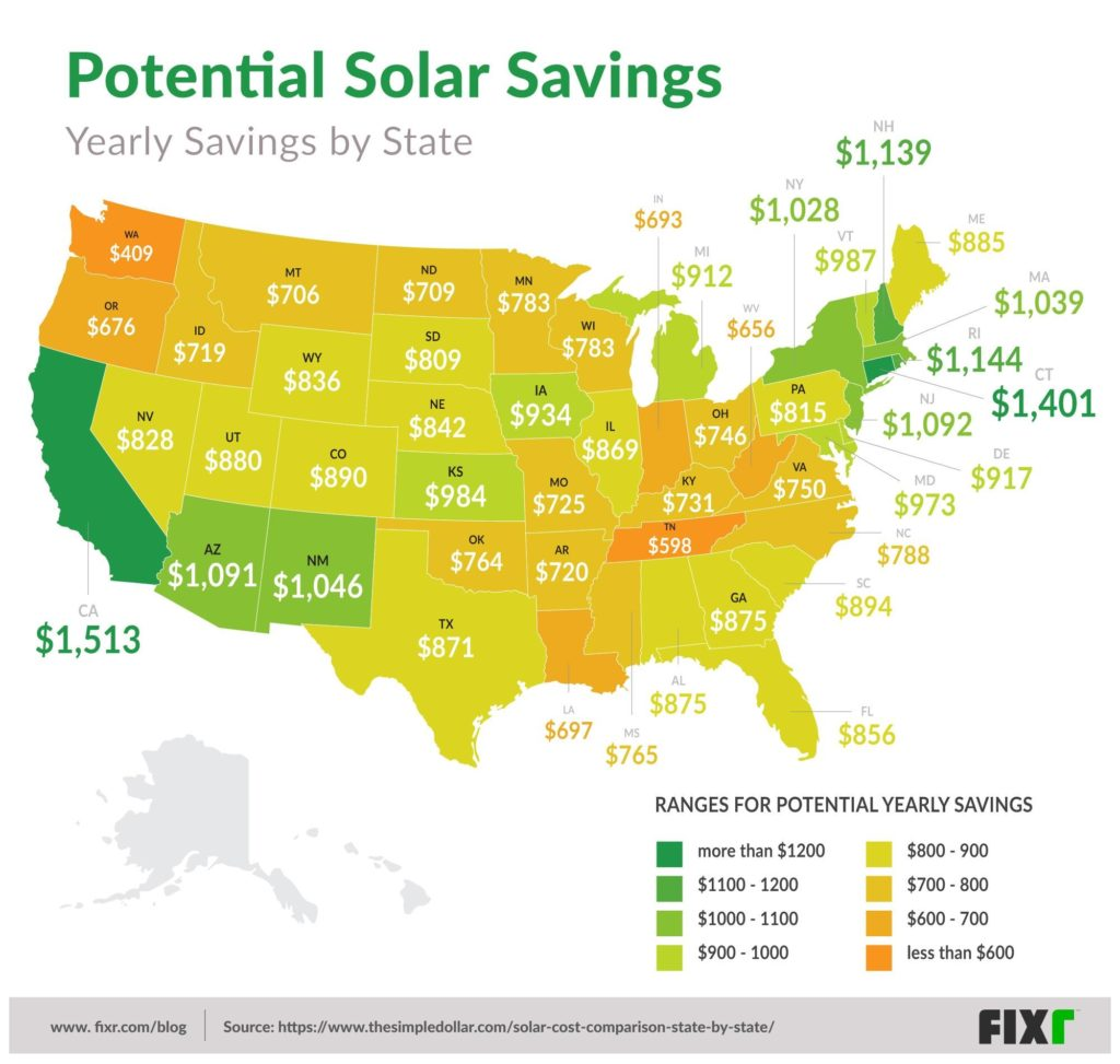 potential solar savings by state