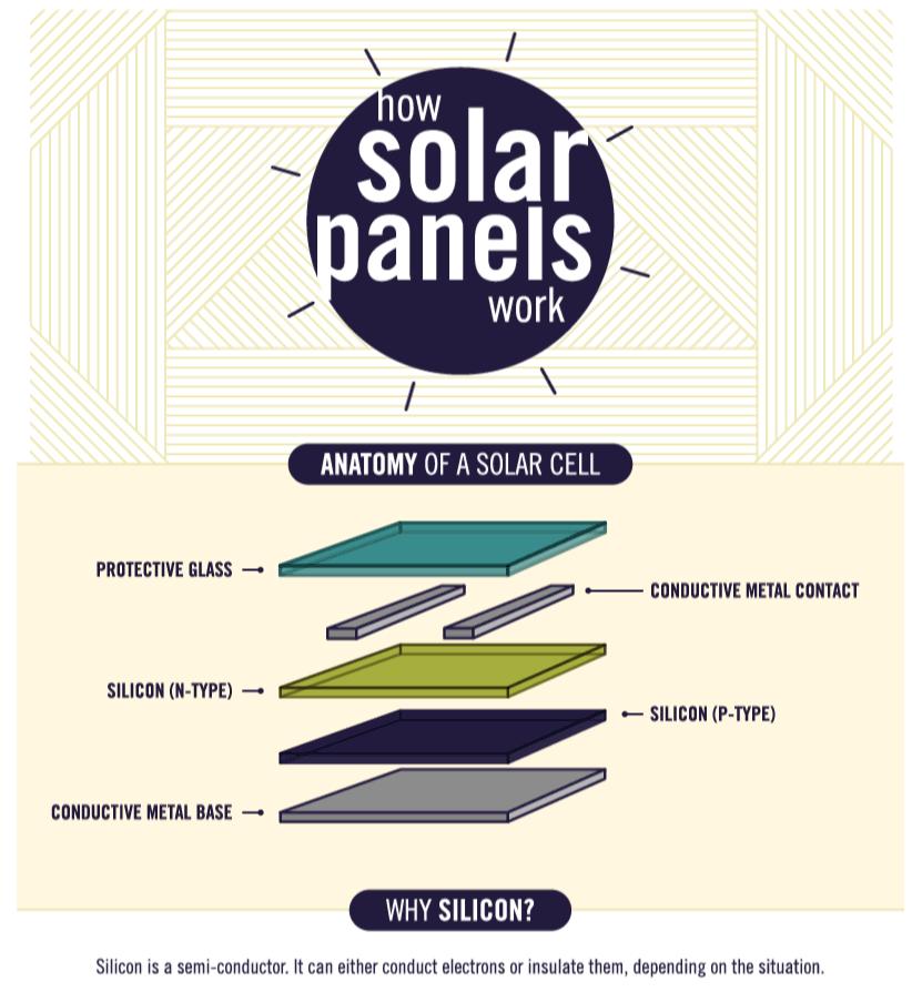 Explaining solar panels