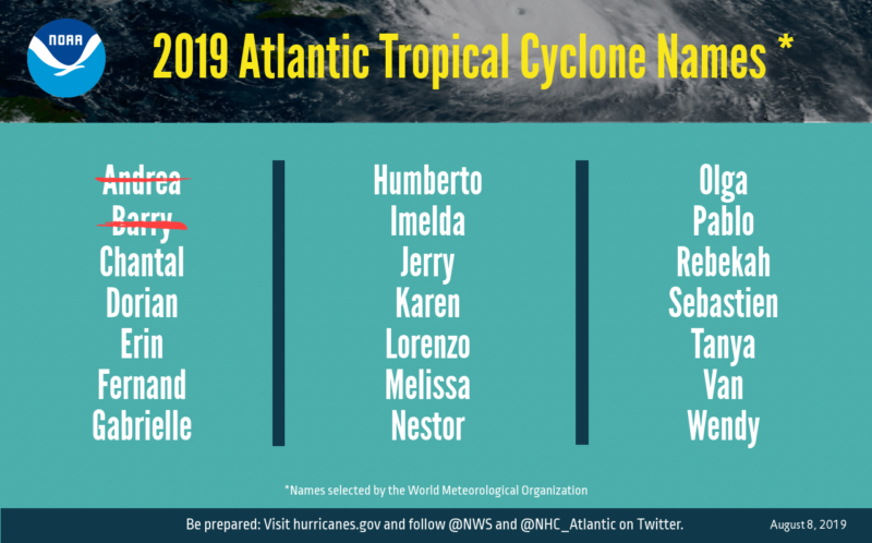 A list of storm names can help with hurricane preparedness.