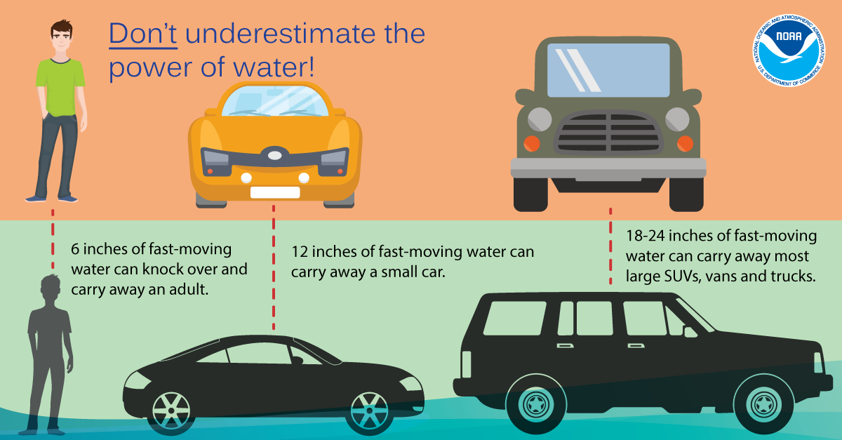 An important aspect of hurricane preparedness is knowing what to do with storm water.