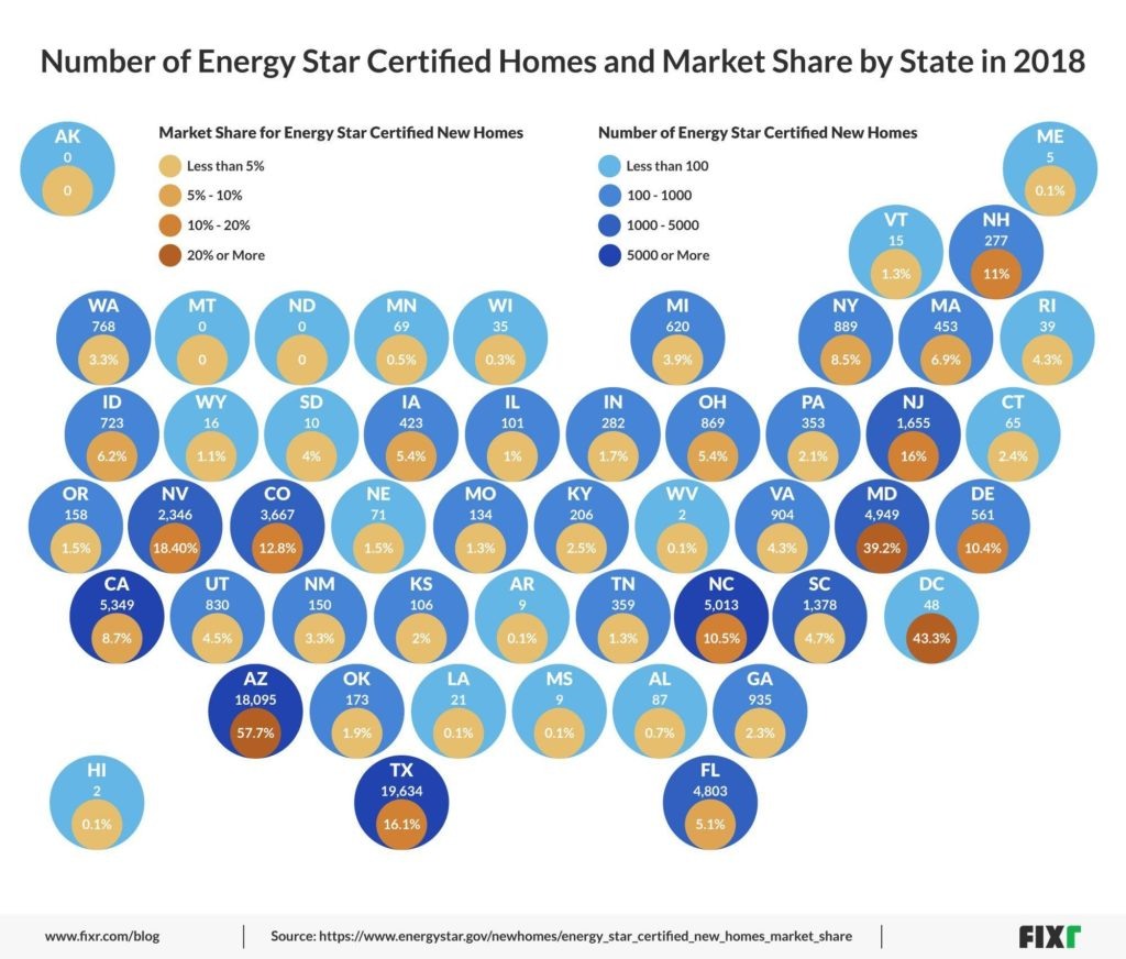The Energy Star program requires a strict standard of energy efficiency.