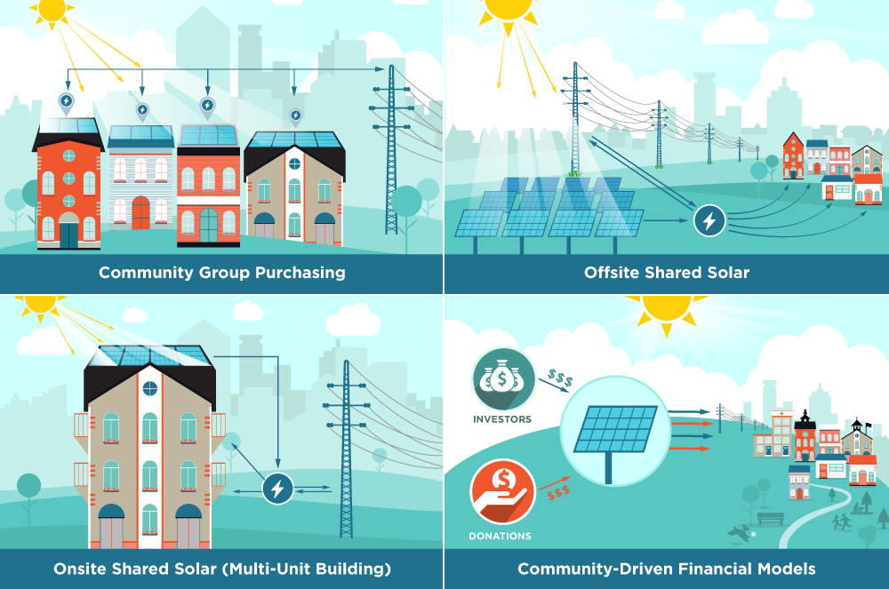 Community solar projects bring solar power to more homes.