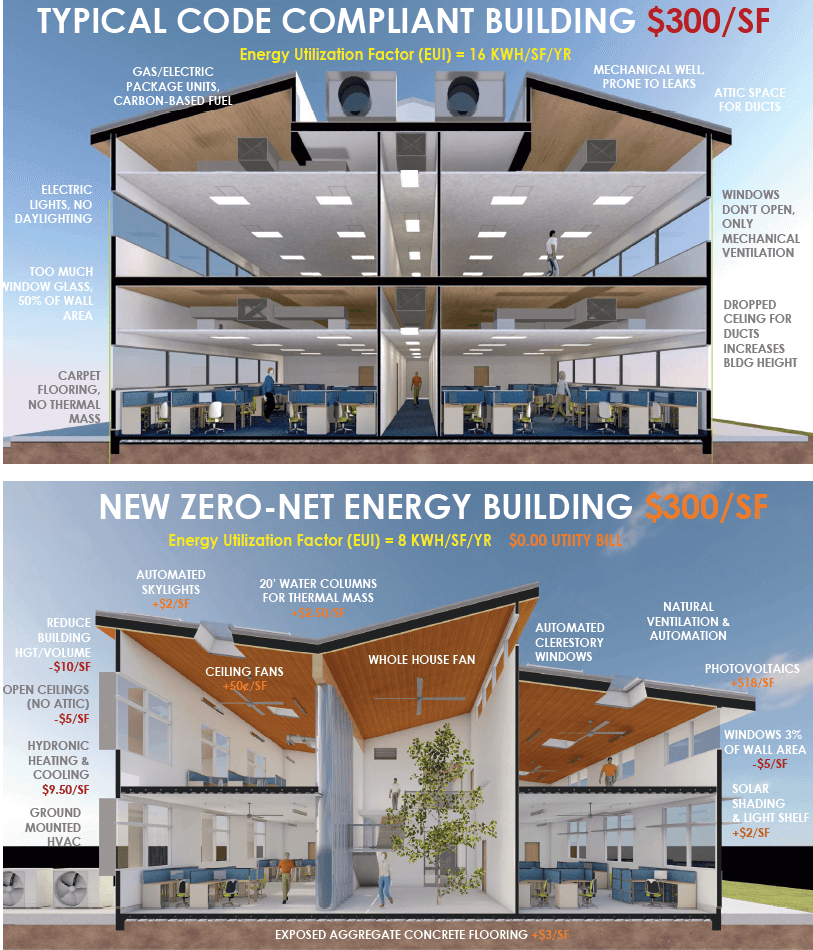 Zero energy homes are becoming popular in Texas.
