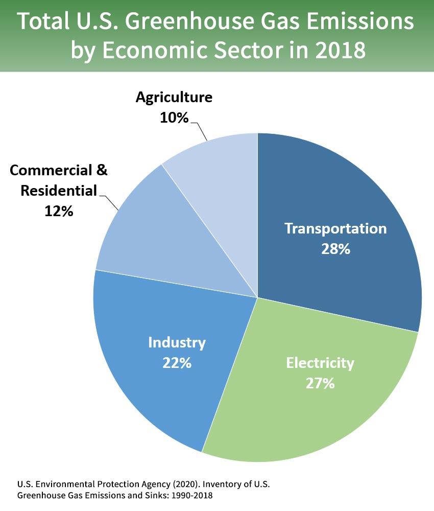 The EPA's estimate of electricity usage.