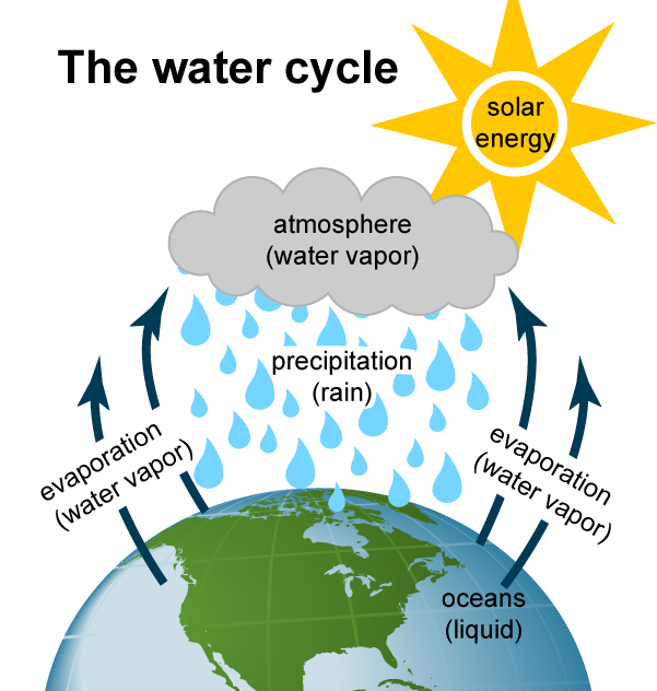 The water cycle impacts hydropower.