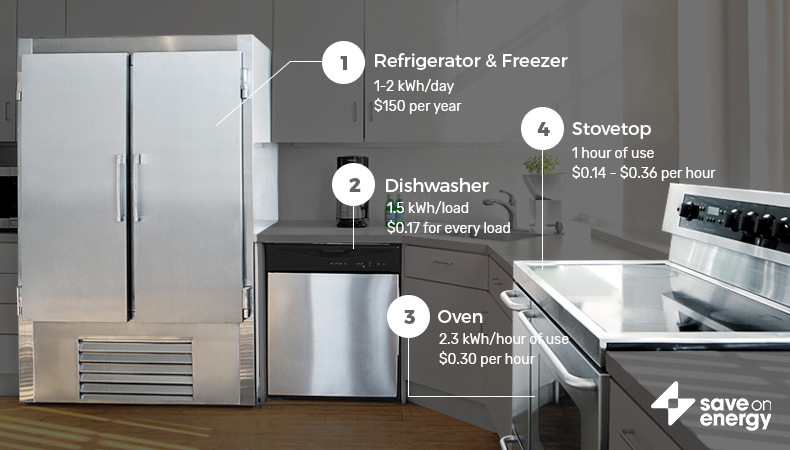 Here is how much energy you could save in the kitchen.