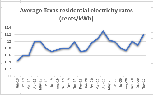 Texas rate chart